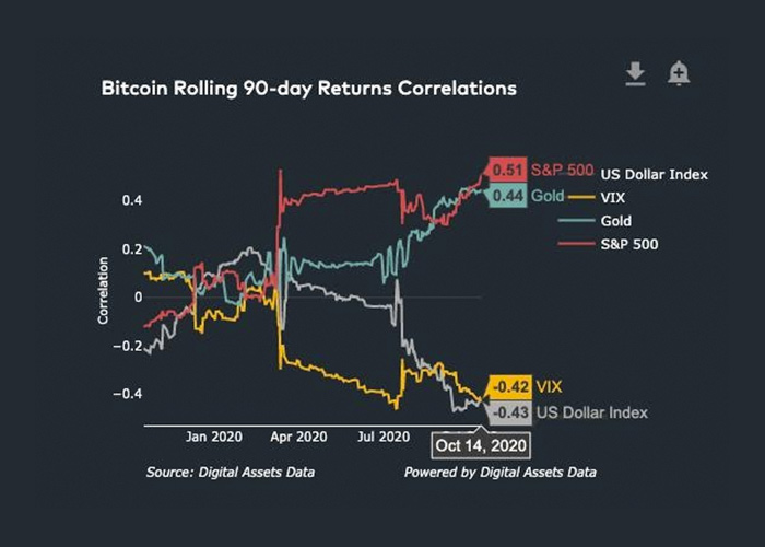 Bitcoin statistics and correlations