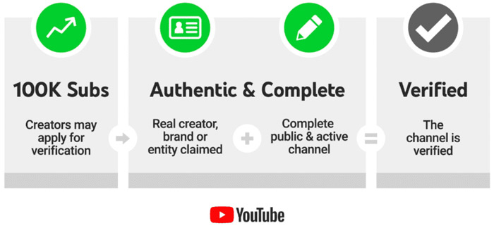 YouTube verification requirements